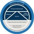 Les normes internationales d'audit interne évoluent